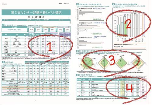 センター試験本番レベル模試成績表