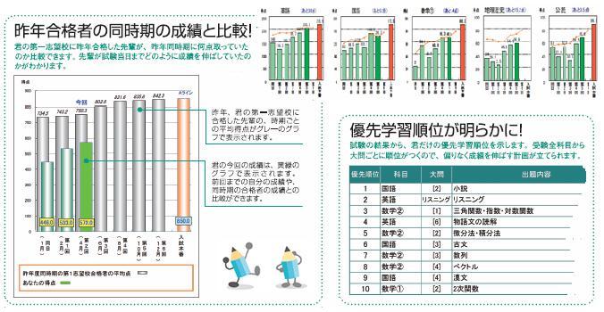 きみの第一志望校に合格した先輩の成績と比較できる自慢の成績表。クリックで詳細説明にジャンプ。